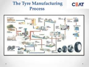 Car Tyres Manufacturing Process Industry Visit To Ceat Ltd