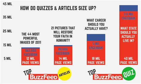 wedding theme quiz buzzfeed quizzes and how they can flood your website with traffic