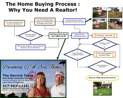 home buying flowchart why you need a realtor avon real