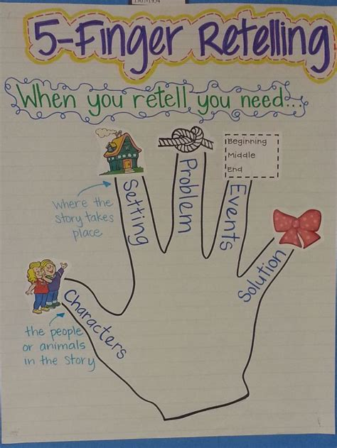 5 Interesting Things To Read by Best 25 Retelling Activities Ideas On