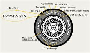 Car Tires Sizes Explained Tires For Sale Tire Size