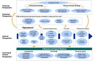 strategy map template for operational excellence or best