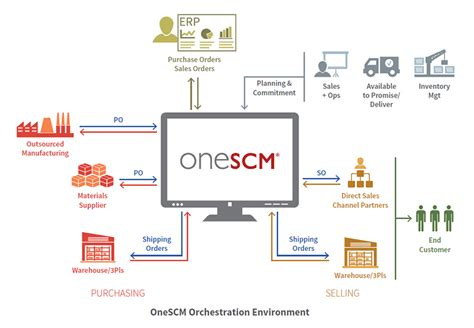 scm workflow workflow engine is your key to complete supply chain