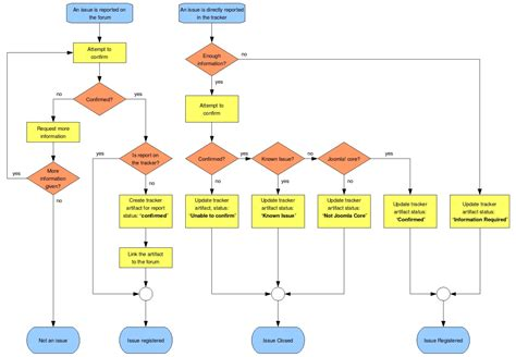 open source flow chart software flow diagram software open source images how to guide