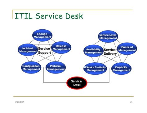 Service Desk Framework it service management and improvement framework