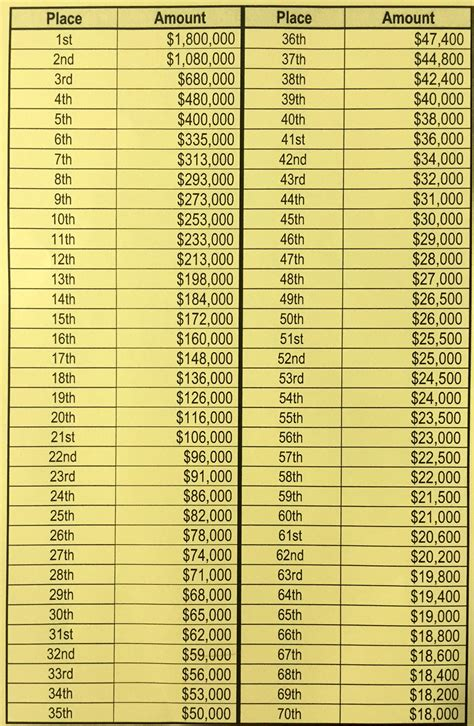 Pga Tour Chionship Money Winnings - pga chionship 2016 prize money winner s purse breakdown golf com