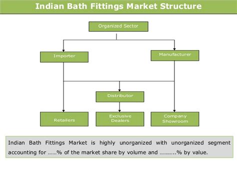 bathtub fitting analysis indian bath fittings market trends opportunities 2012