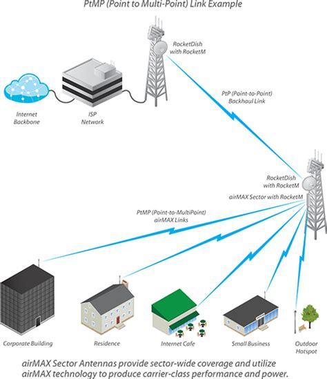 Ubiquiti Air Max Sector 5g16 ubiquiti airmax sector antenna 16dbi 120 degree mimo 5ghz