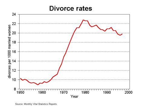 marriage and divorce rates graph divorce rate trends