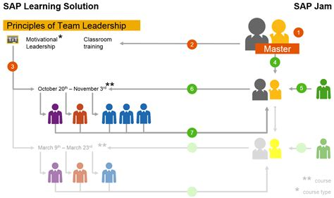 sap jam tutorial social and collaborative learning powered by sap learning