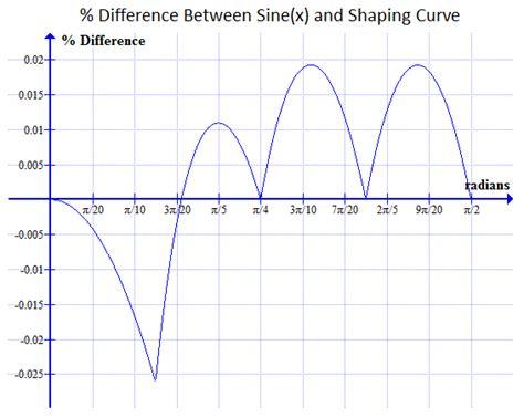 diode clers diode wave shaping circuits 28 images blokgolf naar sinus converter forum circuits