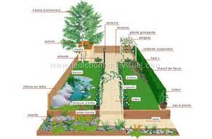 bricolage et jardinage gt jardinage gt jardin d agr 233 ment