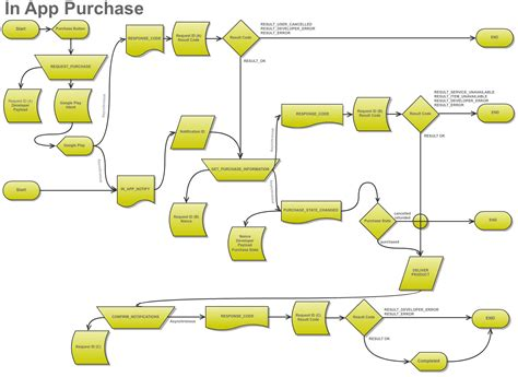 flowchart app overview of in app billing flowchart blundell