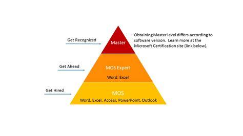 microsoft office specialist mos certification validate workforce ready skills washington