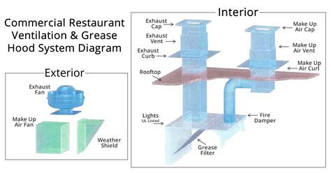 Restaurant Grease and Heat Hood Sizing Guide
