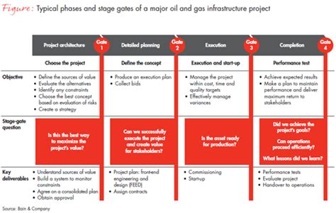 design brief management plan large project management in oil and gas bain brief