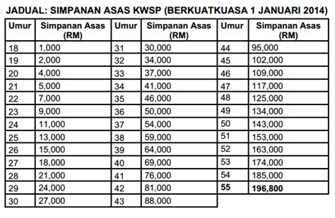 2015 socso table contribution socso perkeso apexwallpapers com