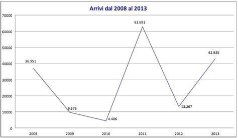 ministero interno flussi 2014 informare 232 un dovere immigrazione i veri numeri la