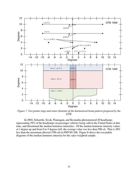 design criteria for vertical curves chapter 3 review of headl design sag vertical curve