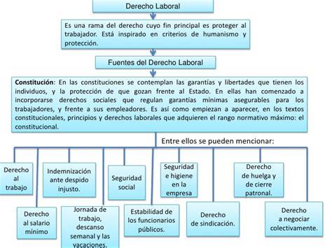 derecho tributario wikipedia la enciclopedia libre derecho laboral wikipedia la enciclopedia libre