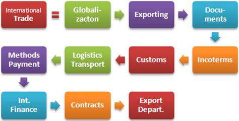 master di commercio obiettivi master in commercio internazionale marketing