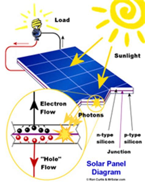energy news how does solar energy work tech hydra