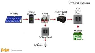 what are some common types of solar pv and storage