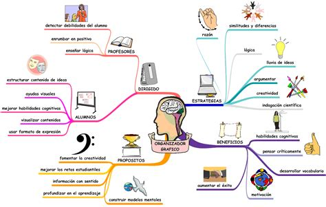 imagenes sensoriales visuales concepto organizadores gr 225 ficos mapas mentales mistic