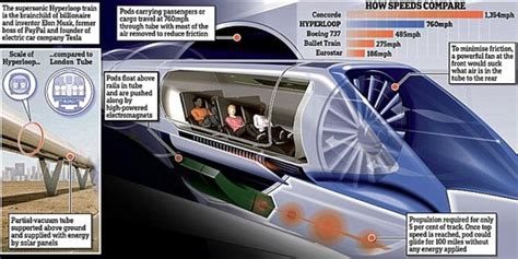 tesla hyper loop elon musk s hyperloop one completes test daily
