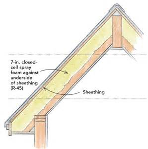 insulation for cathedral ceiling rafters how to build an insulated cathedral ceiling
