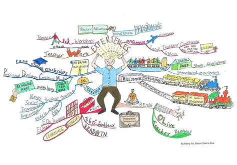 draw a mind map how to mind map imindmap mind mapping