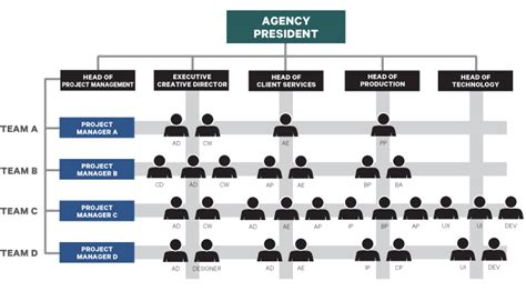 exle of a design structure matrix building your agency s integrated engine adsubculture