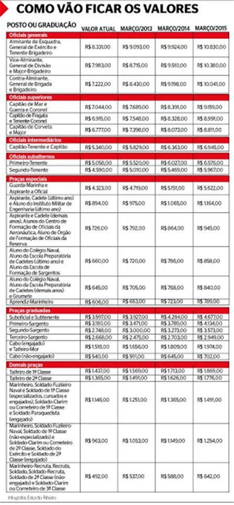 tabela de soldos do eb 2016 tabela de soldos 2016 exercito newhairstylesformen2014 com