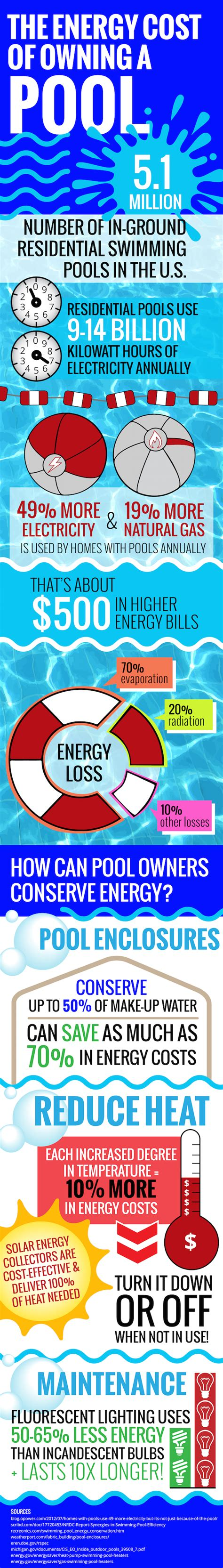 average cost of owning a energy costs of owning a pool weatherport