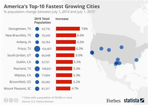 2016 s best u s cities to flip houses masetv america s top 10 fastest growing cities infographic
