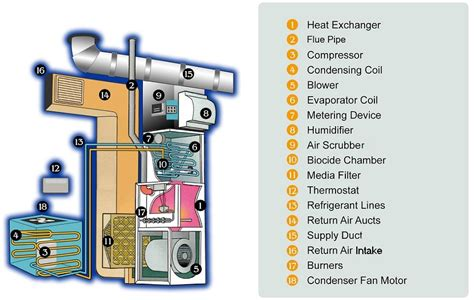 how your air conditioner works