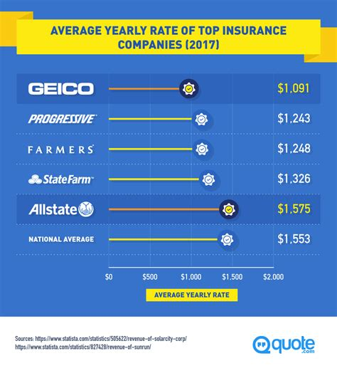 geico  allstate  auto insurance showdown quotecom
