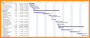 project milestones template 28 project milestone template 4 project milestone