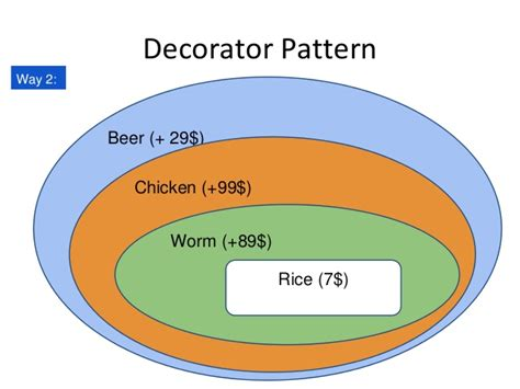 decorator pattern in js decorator pattern javascript decoratingspecial com