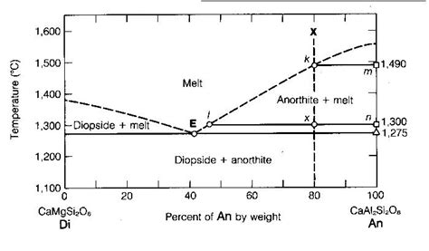 diopside anorthite phase diagram exe