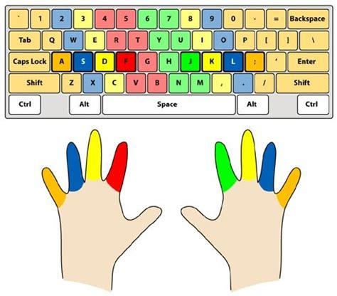 keyboard layout finger position keyboarding manning elementary technology