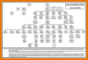 family tree template word 2007 7 family tree word template itinerary template sle