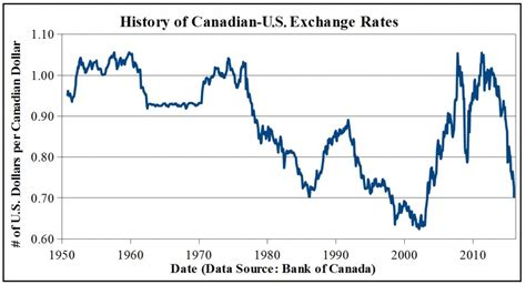 currency converter over time what s the deal with the canada u s exchange rate