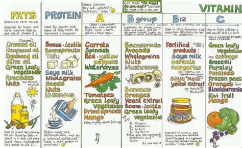 vegetables w vitamin d fruit and vegetable vitamin chart pictures to pin on
