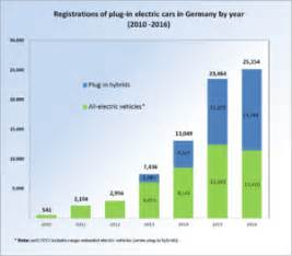 Electric Vehicles Germany Electric Car Use By Country