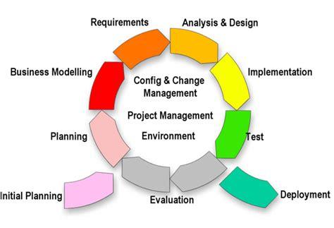 design framework in software engineering process framework web design custom website design web