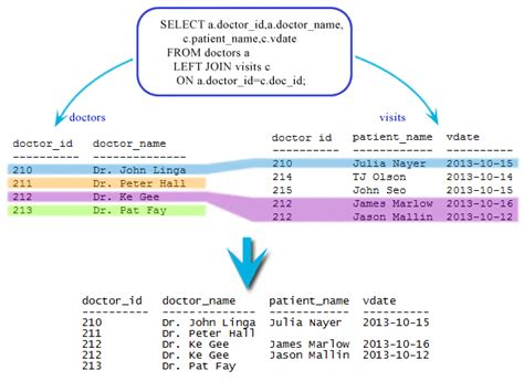 sqlite left join or left outer join w3resource