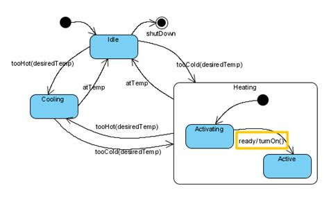 Html Table Caption Creating State Machine Diagrams In Visual Paradigm