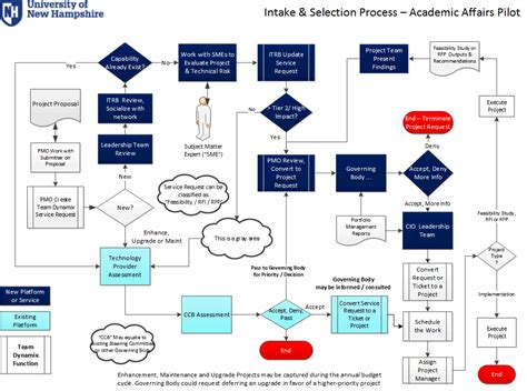 Work Intake Process Template Project Pipeline By Kaylea Donley On Prezi Templatize For Better Work Intake Process Template