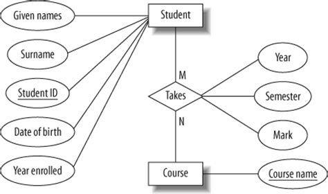 using only entity relationship diagram to query mysql the entity relationship model learning mysql book